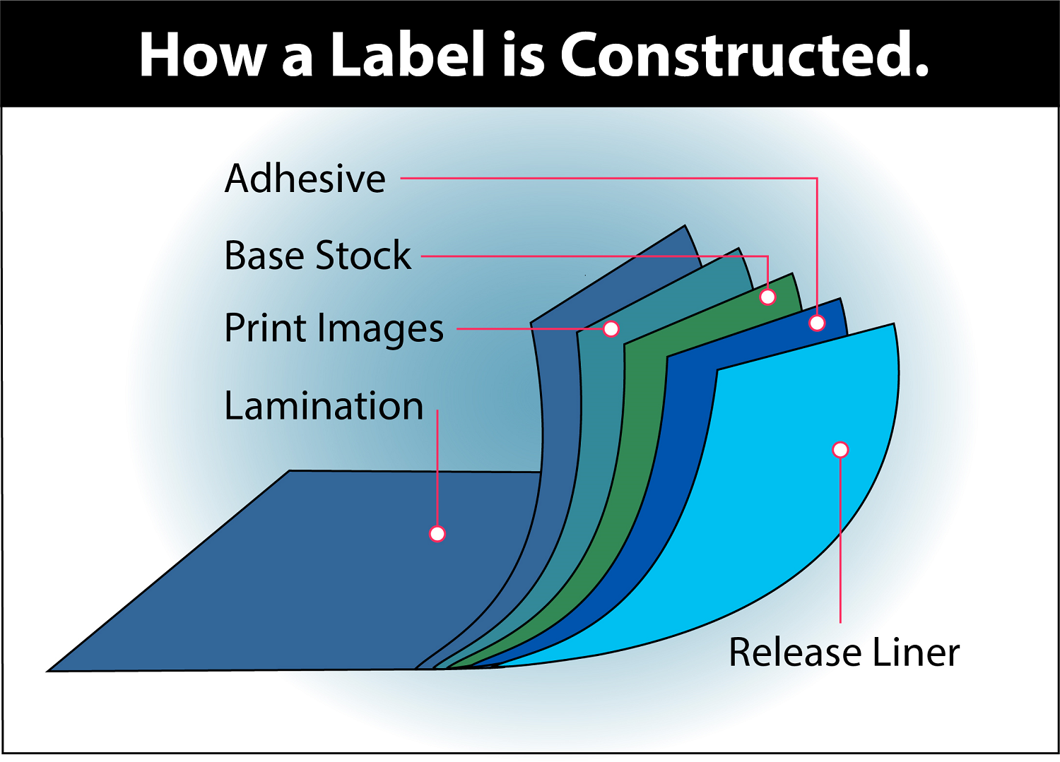 Barcode Label Construction